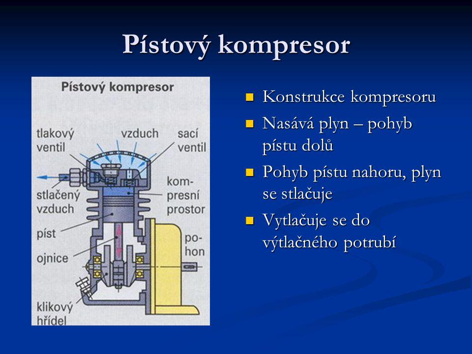 Příčný řez šroubovým kompresorem LYSHOLM 1 – hnací rotor 2 – hnaný rotor a – sání b - výtlak