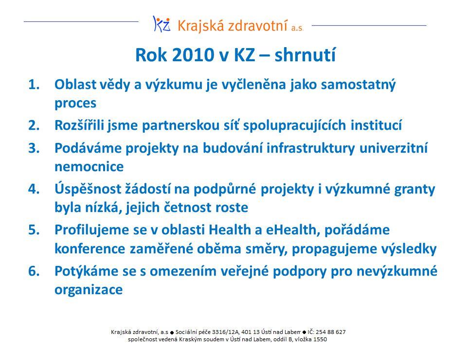 Rok 2010 v KZ – shrnutí 1.Oblast vědy a výzkumu je vyčleněna jako samostatný proces 2.Rozšířili jsme partnerskou síť spolupracujících institucí 3.Podá