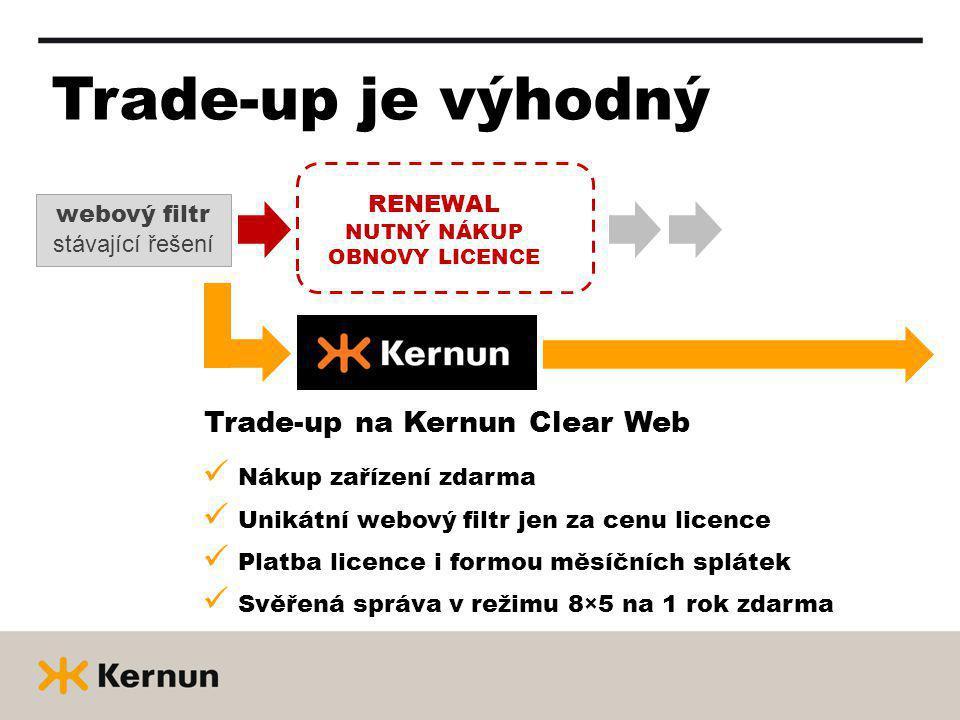 Trade-up je výhodný Trade-up na Kernun Clear Web Nákup zařízení zdarma Unikátní webový filtr jen za cenu licence Platba licence i formou měsíčních splátek Svěřená správa v režimu 8×5 na 1 rok zdarma webový filtr stávající řešení RENEWAL NUTNÝ NÁKUP OBNOVY LICENCE