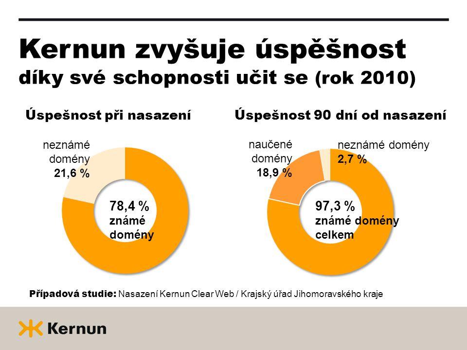 Kernun zvyšuje úspěšnost díky své schopnosti učit se (rok 2010) Úspešnost při nasazeníÚspešnost 90 dní od nasazení 78,4 % známé domény neznámé domény 21,6 % 97,3 % známé domény celkem naučené domény 18,9 % neznámé domény 2,7 % Případová studie: Nasazení Kernun Clear Web / Krajský úřad Jihomoravského kraje
