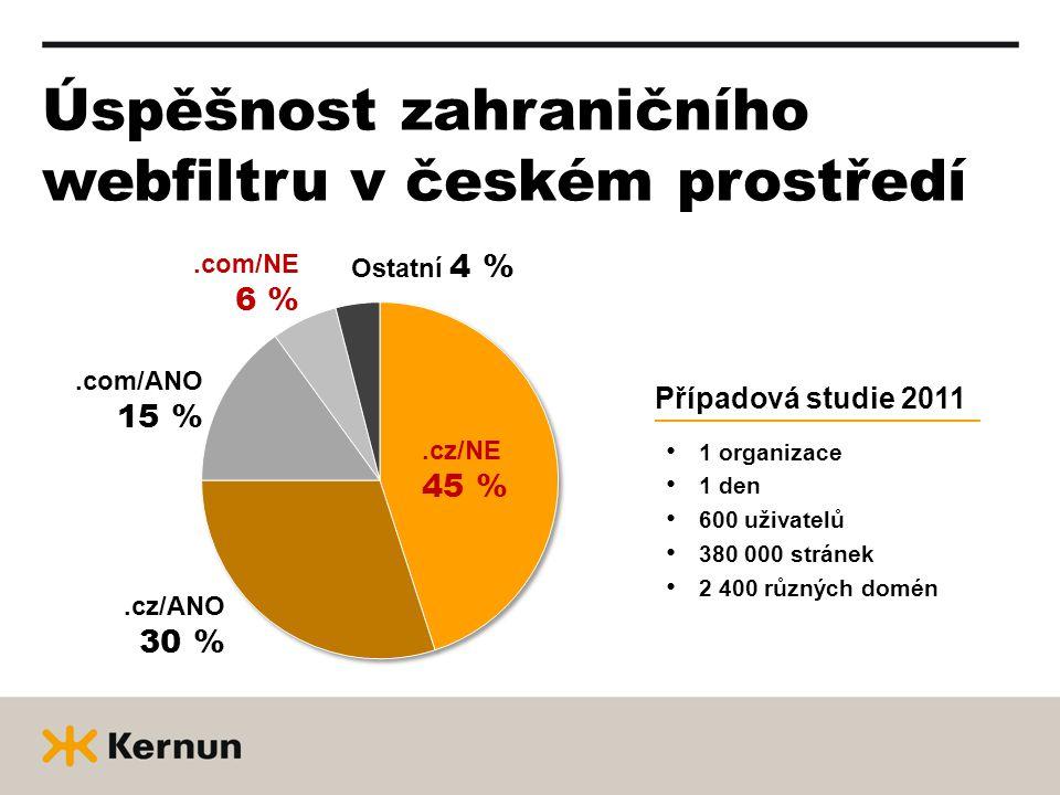 Úspěšnost zahraničního webfiltru v českém prostředí 1 organizace 1 den 600 uživatelů 380 000 stránek 2 400 různých domén Případová studie 2011.cz/NE 45 %.cz/ANO 30 %.com/ANO 15 %.com/NE 6 % Ostatní 4 %