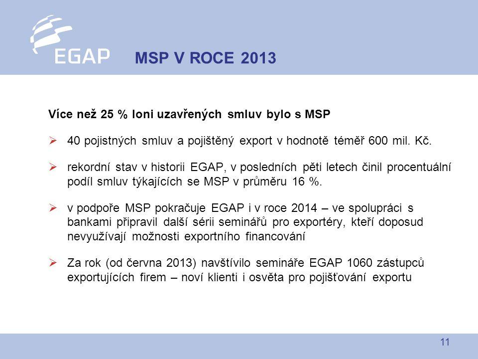 11 MSP V ROCE 2013 Více než 25 % loni uzavřených smluv bylo s MSP  40 pojistných smluv a pojištěný export v hodnotě téměř 600 mil.