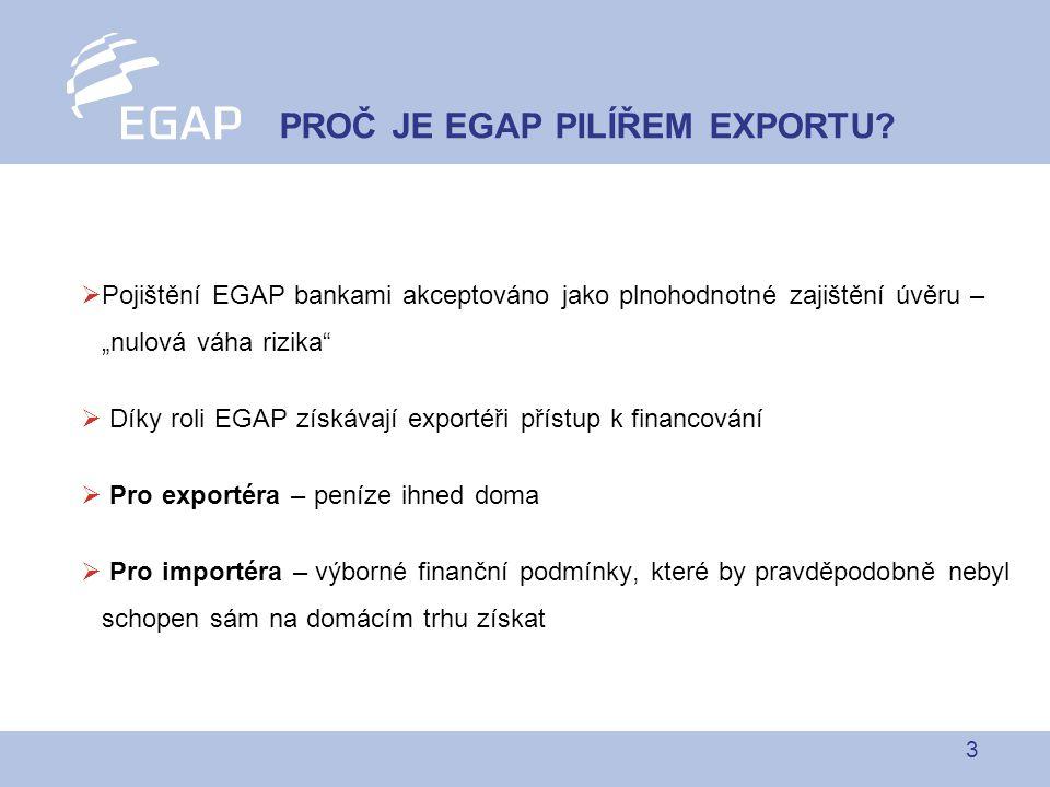"""3  Pojištění EGAP bankami akceptováno jako plnohodnotné zajištění úvěru – """"nulová váha rizika  Díky roli EGAP získávají exportéři přístup k financování  Pro exportéra – peníze ihned doma  Pro importéra – výborné finanční podmínky, které by pravděpodobně nebyl schopen sám na domácím trhu získat PROČ JE EGAP PILÍŘEM EXPORTU?"""