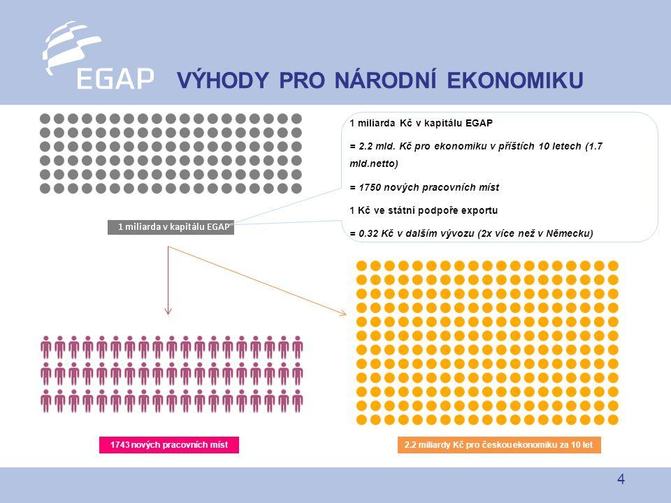 4 VÝHODY PRO NÁRODNÍ EKONOMIKU 2.2 miliardy Kč pro českou ekonomiku za 10 let 1 miliarda Kč v kapitálu EGAP = 2.2 mld.
