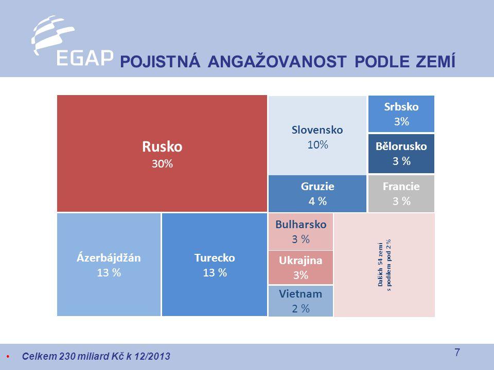 7 POJISTNÁ ANGAŽOVANOST PODLE ZEMÍ Celkem 230 miliard Kč k 12/2013 Rusko 30% Slovensko 10% Srbsko 3% Bělorusko 3 % Francie 3 % Gruzie 4 % Bulharsko 3 % Turecko 13 % Ázerbájdžán 13 % Ukrajina 3% Vietnam 2 % Dalších 54 zemí s podílem pod 2 %