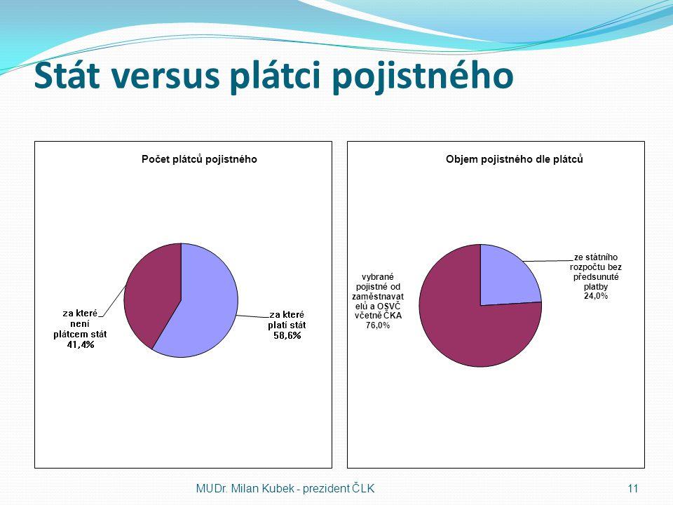 Stát versus plátci pojistného MUDr. Milan Kubek - prezident ČLK11