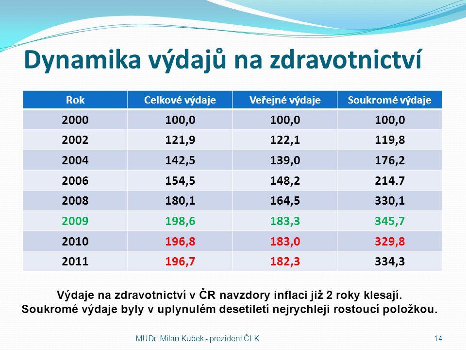 Dynamika výdajů na zdravotnictví RokCelkové výdajeVeřejné výdajeSoukromé výdaje 2000100,0 2002121,9122,1119,8 2004142,5139,0176,2 2006154,5148,2214.7 2008180,1164,5330,1 2009198,6183,3345,7 2010196,8183,0329,8 2011196,7182,3334,3 MUDr.