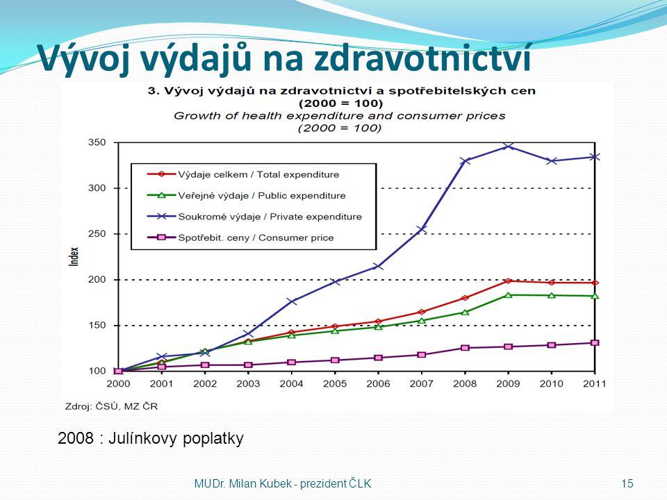 Vývoj výdajů na zdravotnictví MUDr. Milan Kubek - prezident ČLK15 2008 : Julínkovy poplatky