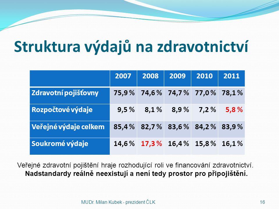 Struktura výdajů na zdravotnictví 20072008200920102011 Zdravotní pojišťovny75,9 %74,6 %74,7 %77,0 %78,1 % Rozpočtové výdaje9,5 %8,1 %8,9 %7,2 %5,8 % V