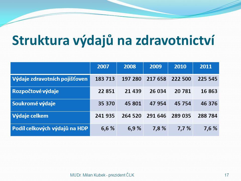Struktura výdajů na zdravotnictví 20072008200920102011 Výdaje zdravotních pojišťoven183 713197 280217 658222 500225 545 Rozpočtové výdaje22 85121 4392