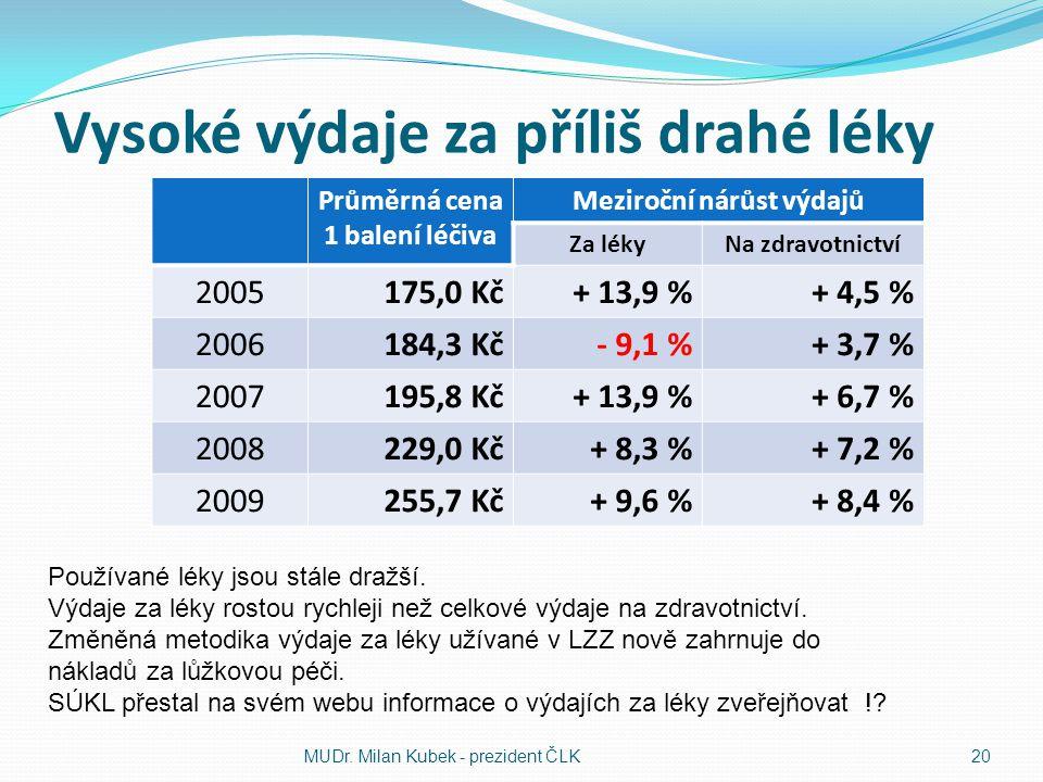 Vysoké výdaje za příliš drahé léky Průměrná cena 1 balení léčiva Meziroční nárůst výdajů Za lékyNa zdravotnictví 2005175,0 Kč+ 13,9 %+ 4,5 % 2006184,3 Kč- 9,1 %+ 3,7 % 2007195,8 Kč+ 13,9 %+ 6,7 % 2008229,0 Kč+ 8,3 %+ 7,2 % 2009255,7 Kč+ 9,6 %+ 8,4 % MUDr.