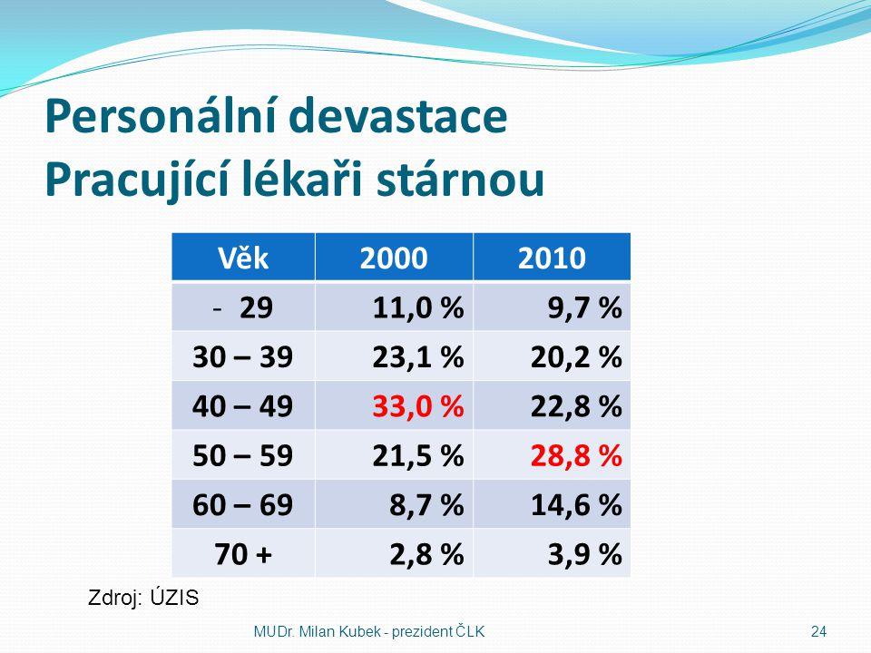 Personální devastace Pracující lékaři stárnou Věk20002010 -2911,0 %9,7 % 30 – 3923,1 %20,2 % 40 – 4933,0 %22,8 % 50 – 5921,5 %28,8 % 60 – 698,7 %14,6 % 70 +2,8 %3,9 % MUDr.