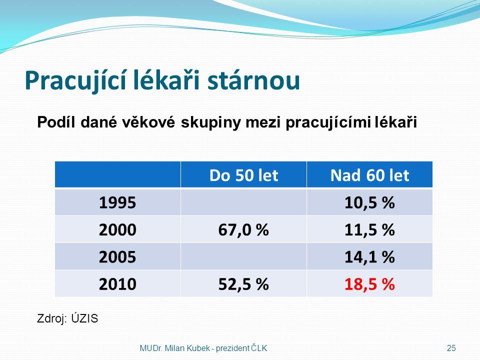 Pracující lékaři stárnou Do 50 letNad 60 let 199510,5 % 200067,0 %11,5 % 200514,1 % 201052,5 %18,5 % MUDr. Milan Kubek - prezident ČLK25 Podíl dané vě