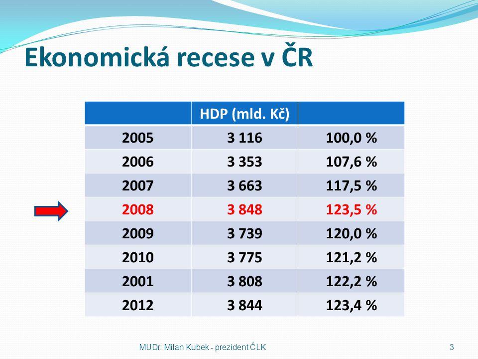Ekonomická recese v ČR HDP (mld. Kč) 20053 116100,0 % 20063 353107,6 % 20073 663117,5 % 20083 848123,5 % 20093 739120,0 % 20103 775121,2 % 20013 80812