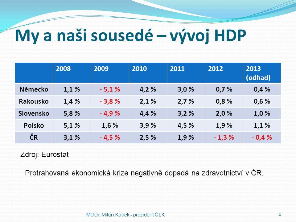 My a naši sousedé – vývoj HDP 200820092010201120122013 (odhad) Německo1,1 %- 5,1 %4,2 %3,0 %0,7 %0,4 % Rakousko1,4 %- 3,8 %2,1 %2,7 %0,8 %0,6 % Slovensko5,8 %- 4,9 %4,4 %3,2 %2,0 %1,0 % Polsko5,1 %1,6 %3,9 %4,5 %1,9 %1,1 % ČR3,1 %- 4,5 %2,5 %1,9 %- 1,3 %- 0,4 % MUDr.