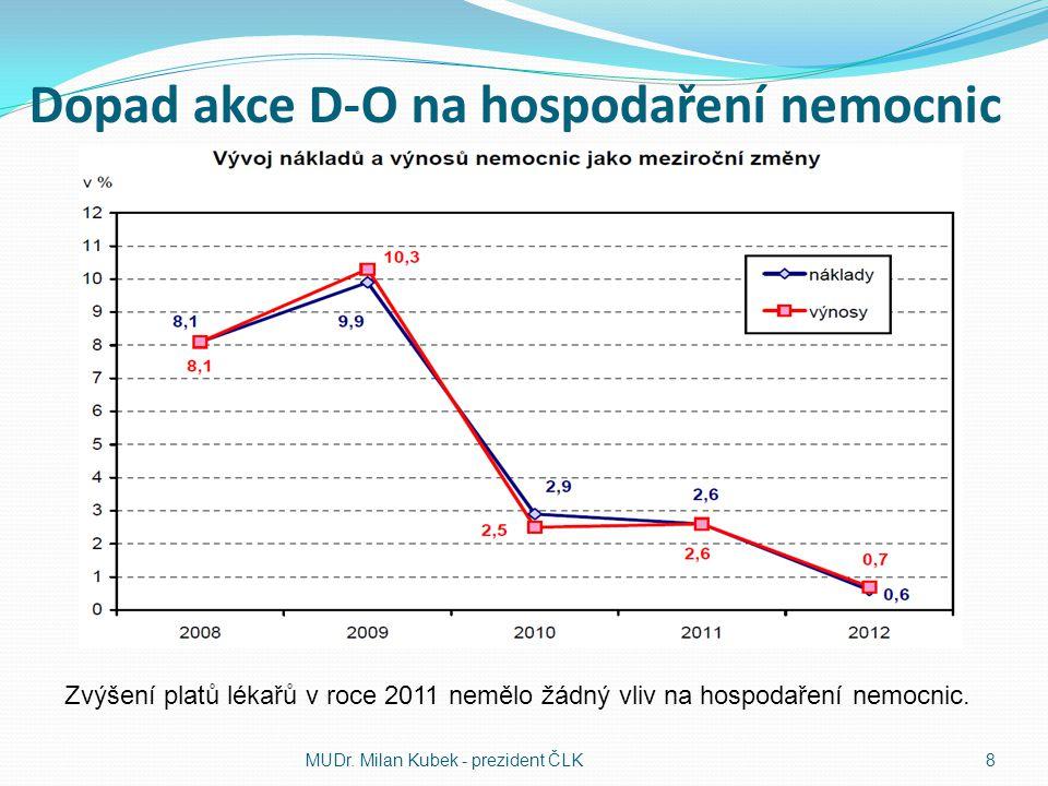 Dopad akce D-O na hospodaření nemocnic MUDr. Milan Kubek - prezident ČLK8 Zvýšení platů lékařů v roce 2011 nemělo žádný vliv na hospodaření nemocnic.