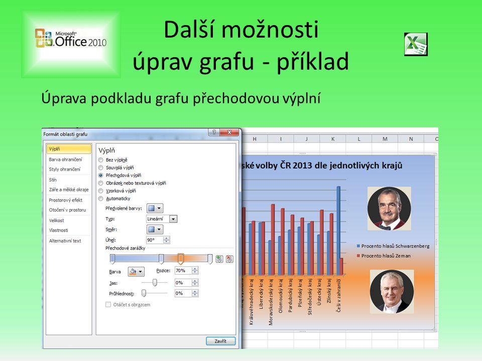 Další možnosti úprav grafu - příklad Úprava podkladu grafu přechodovou výplní
