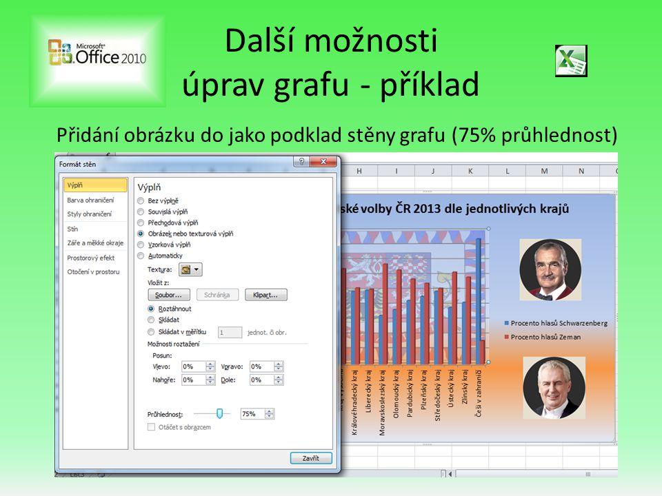Další možnosti úprav grafu - příklad Přidání obrázku do jako podklad stěny grafu (75% průhlednost)