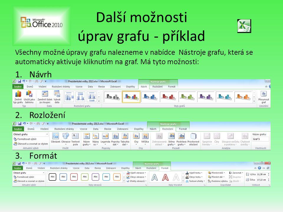 Další možnosti úprav grafu - příklad Všechny možné úpravy grafu nalezneme v nabídce Nástroje grafu, která se automaticky aktivuje kliknutím na graf. M