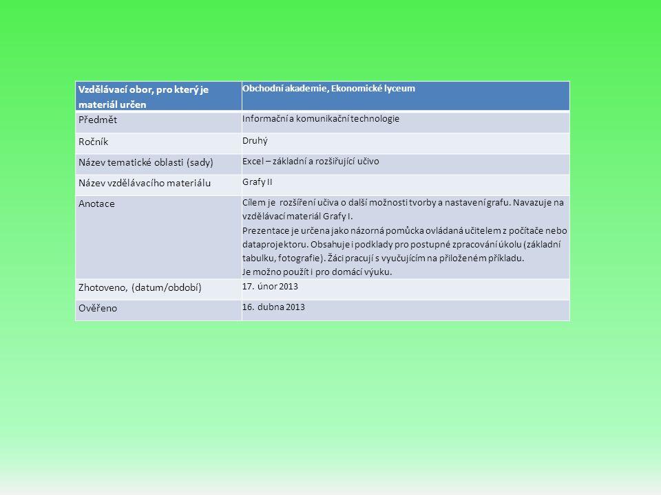 Vzdělávací obor, pro který je materiál určen Obchodní akademie, Ekonomické lyceum Předmět Informační a komunikační technologie Ročník Druhý Název tematické oblasti (sady) Excel – základní a rozšiřující učivo Název vzdělávacího materiálu Grafy II Anotace Cílem je rozšíření učiva o další možnosti tvorby a nastavení grafu.