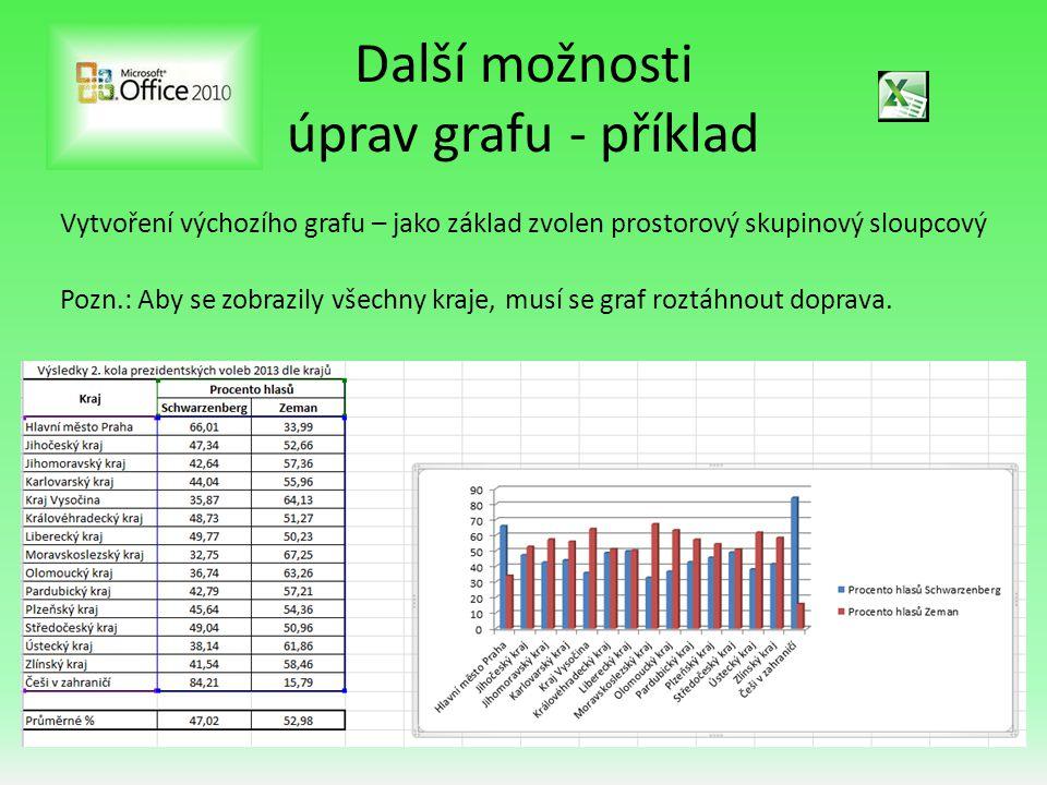 Další možnosti úprav grafu - příklad Všechny možné úpravy grafu nalezneme v nabídce Nástroje grafu, která se automaticky aktivuje kliknutím na graf.