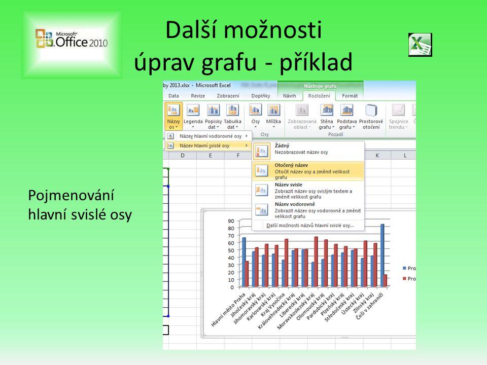 Další možnosti úprav grafu - příklad Jedna z možností výsledného vzhledu grafu