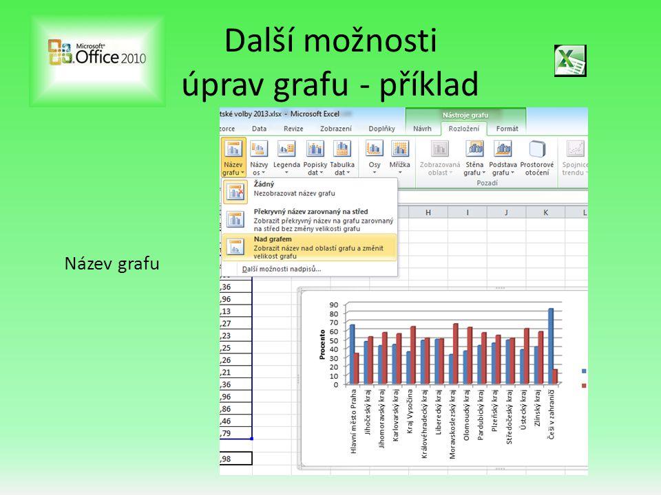 Další možnosti úprav grafu - příklad Výsledný základní graf