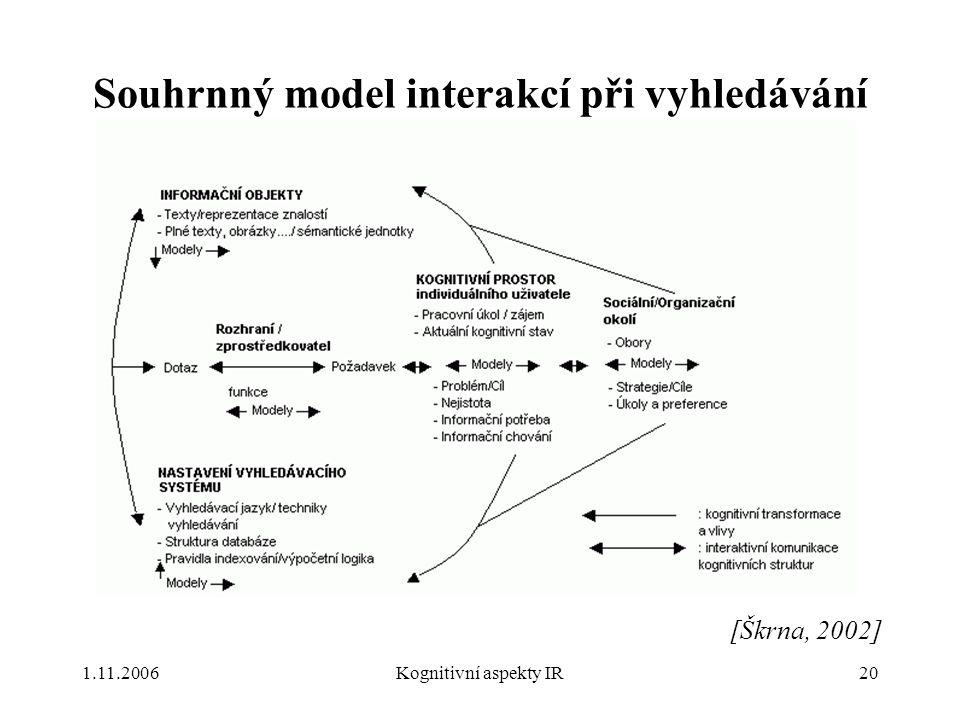 1.11.2006Kognitivní aspekty IR20 Souhrnný model interakcí při vyhledávání [Škrna, 2002]
