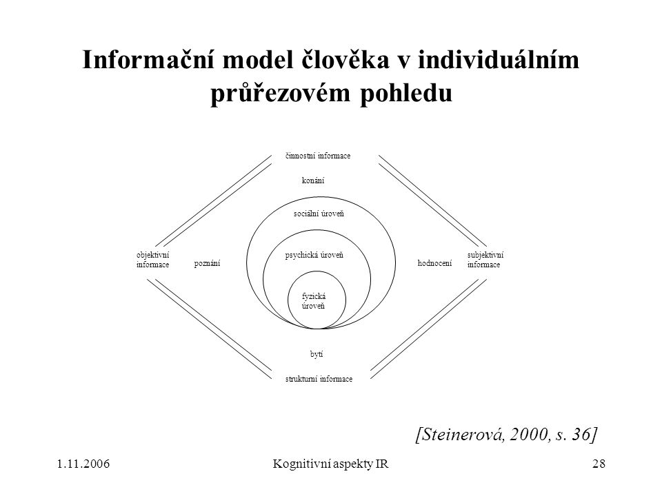 1.11.2006Kognitivní aspekty IR28 Informační model člověka v individuálním průřezovém pohledu fyzická úroveň psychická úroveň sociální úroveň objektivní informace činnostní informace subjektivní informace strukturní informace konání bytí poznáníhodnocení [Steinerová, 2000, s.