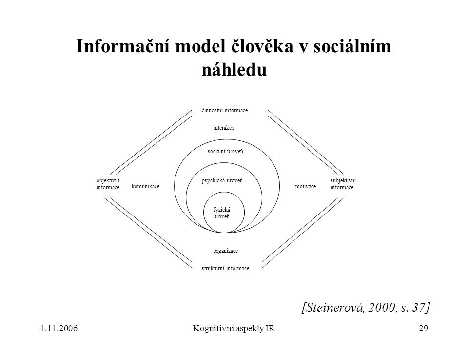 1.11.2006Kognitivní aspekty IR29 Informační model člověka v sociálním náhledu fyzická úroveň psychická úroveň sociální úroveň objektivní informace činnostní informace subjektivní informace strukturní informace interakce organizace komunikacemotivace [Steinerová, 2000, s.
