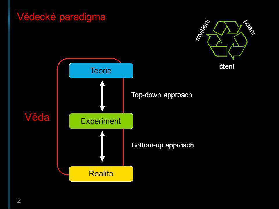 2 Vědecké paradigma Teorie Experiment Realita Top-down approach Bottom-up approach Věda čtení myšlení psaní