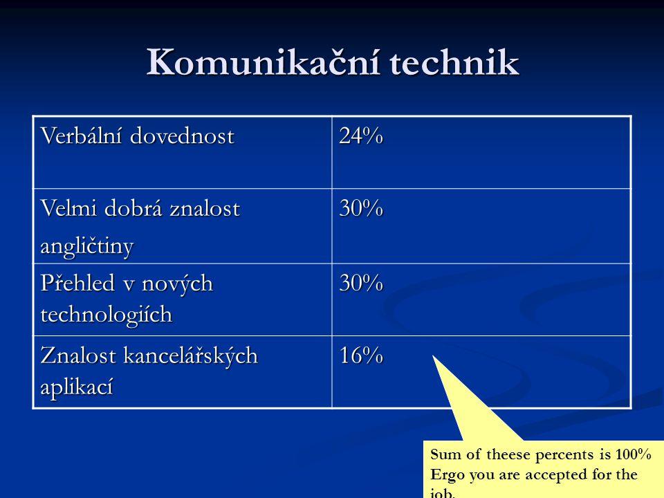 Komunikační technik Verbální dovednost 24% Velmi dobrá znalost angličtiny30% Přehled v nových technologiích 30% Znalost kancelářských aplikací 16% Sum of theese percents is 100% Ergo you are accepted for the job.