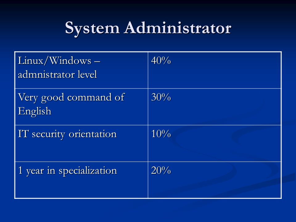 System Administrator Linux/Windows – admnistrator level 40% Very good command of English 30% IT security orientation 10% 1 year in specialization 20%