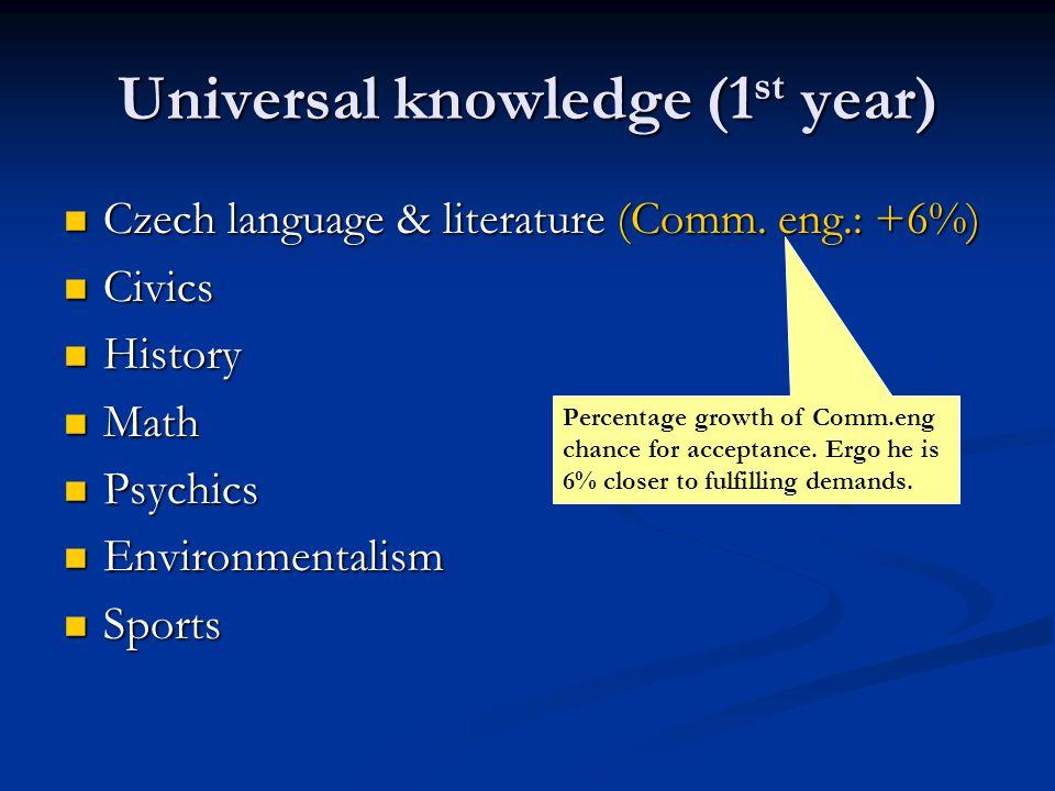 Universal knowledge (1 st year) Czech language & literature (Comm.
