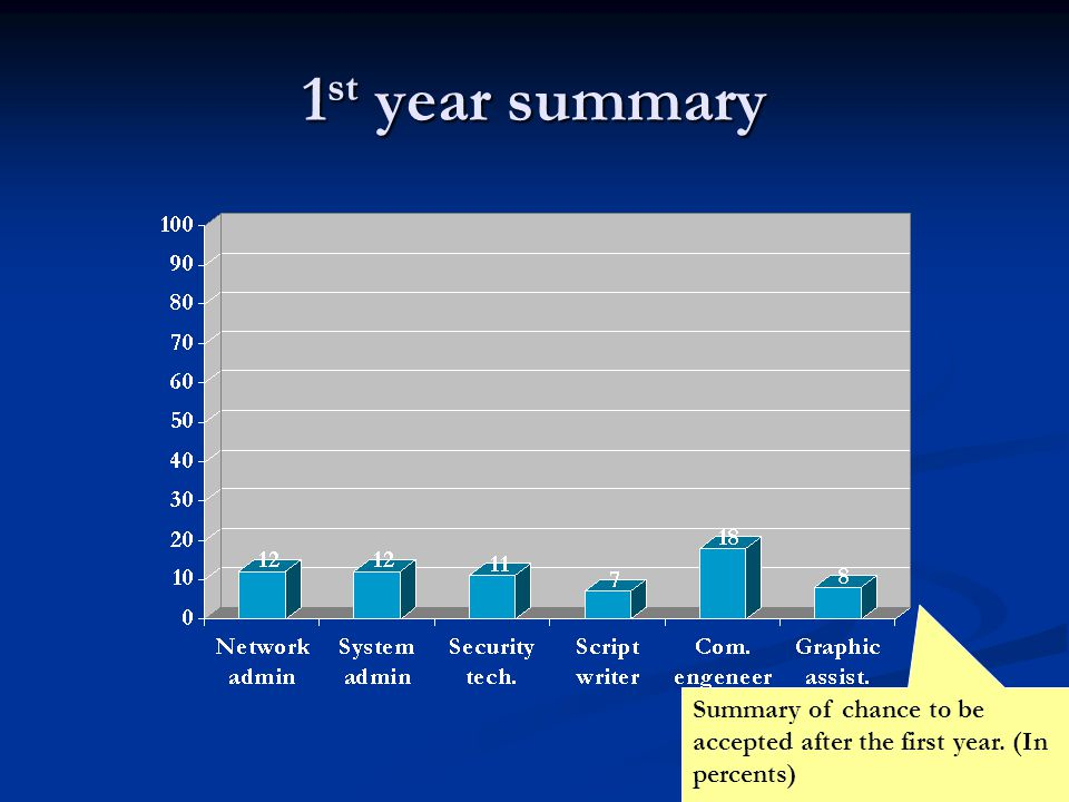 1 st year summary Summary of chance to be accepted after the first year. (In percents)