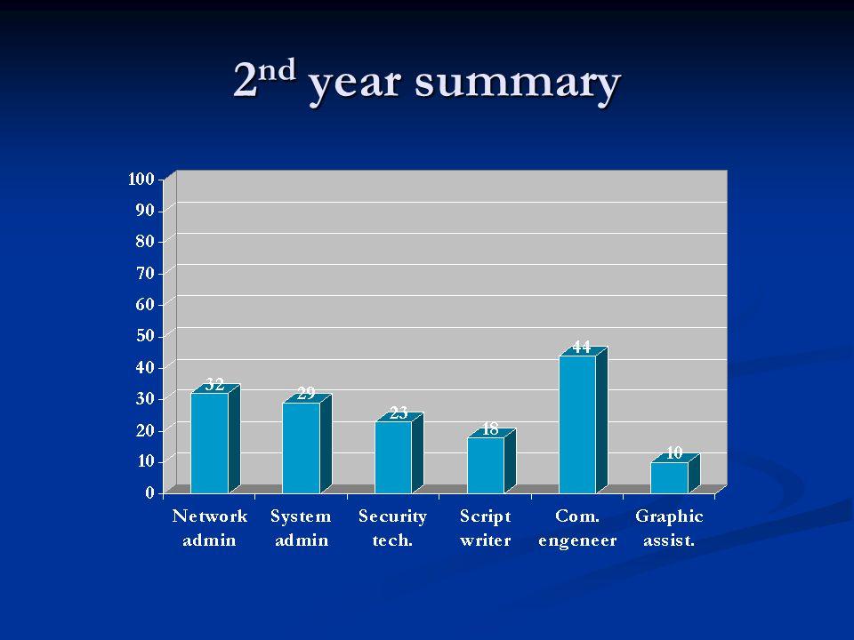 2 nd year summary