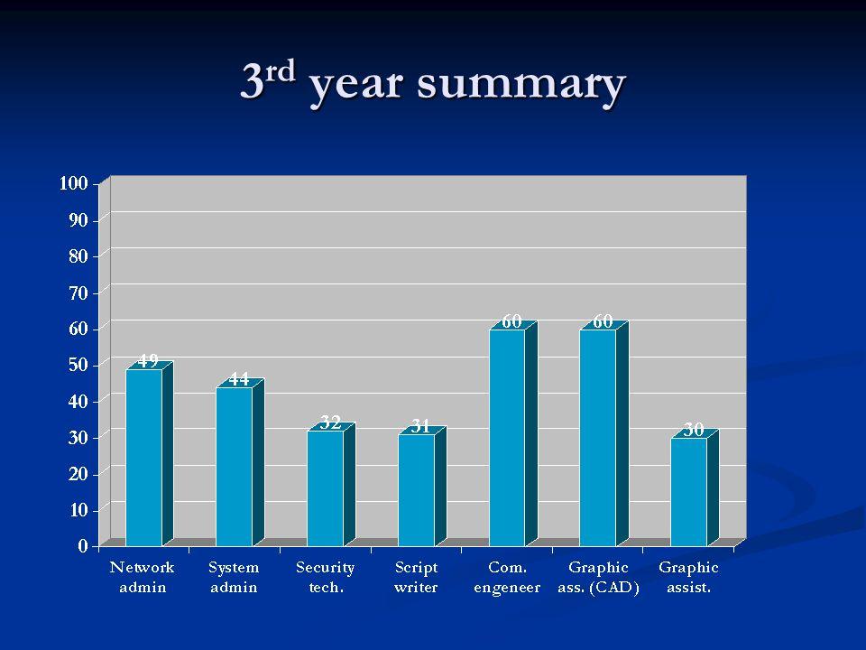 3 rd year summary
