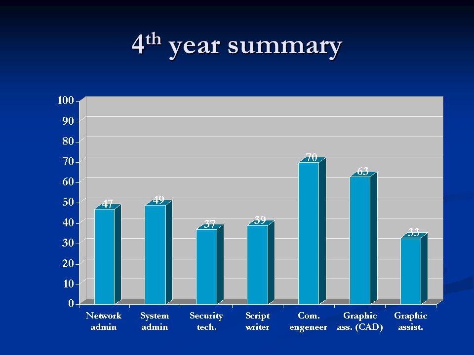 4 th year summary