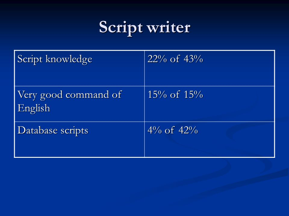 Script writer Script knowledge 22% of 43% Very good command of English 15% of 15% Database scripts 4% of 42%