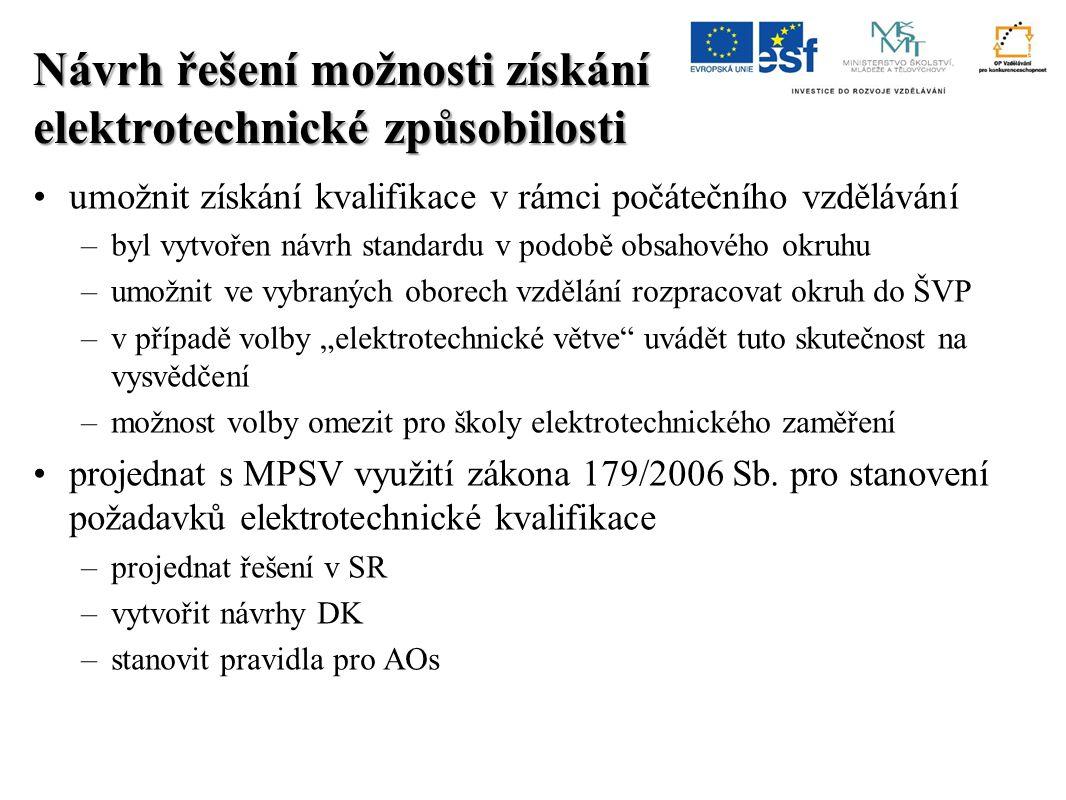 Stav NSK schváleno dílčích kvalifikací cca 200 autorizovaných osob cca 200 vykonaných zkoušek cca 2000