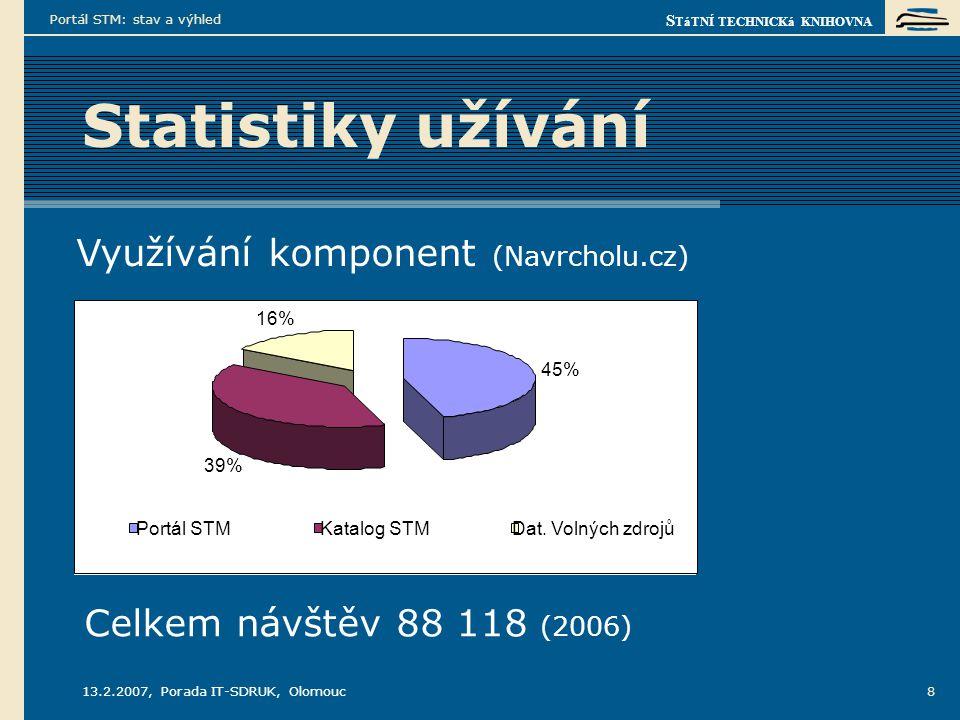 S TáTNÍ TECHNICKá KNIHOVNA 13.2.2007, Porada IT-SDRUK, Olomouc Portál STM: stav a výhled 9 Statistiky užívání Rozložení návštěv Portálu STM (counter.cnw.cz) 32% 29% 16% 13% 6% 3% 1% PoskytovateléVŠSTKJinéAkademie vědJiné věd.