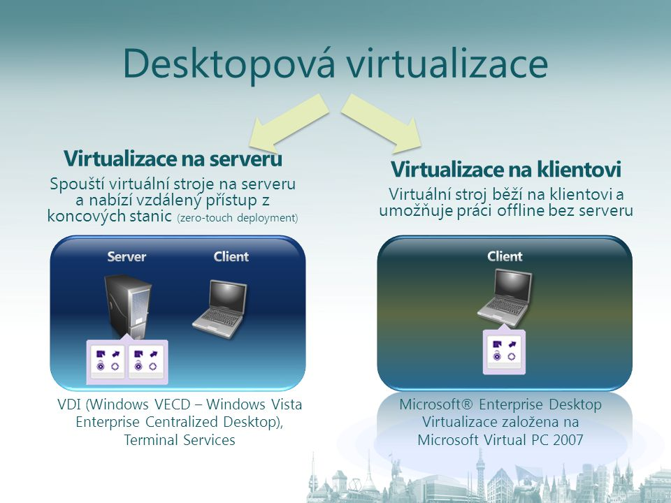 Virtualizace na serveru Spouští virtuální stroje na serveru a nabízí vzdálený přístup z koncových stanic (zero-touch deployment) Virtualizace na klien