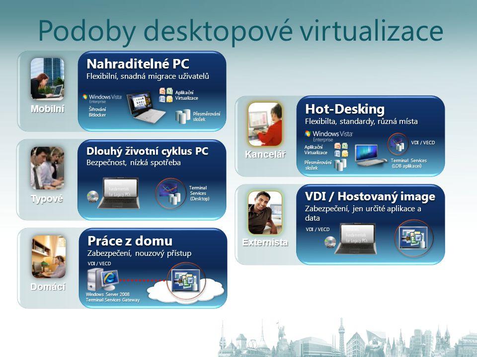 Podoby desktopové virtualizace 12 Nahraditelné PC Flexibilní, snadná migrace uživatelů Šifrování Bitlocker Přesměrování složek AplikačníVirtualizaceMo