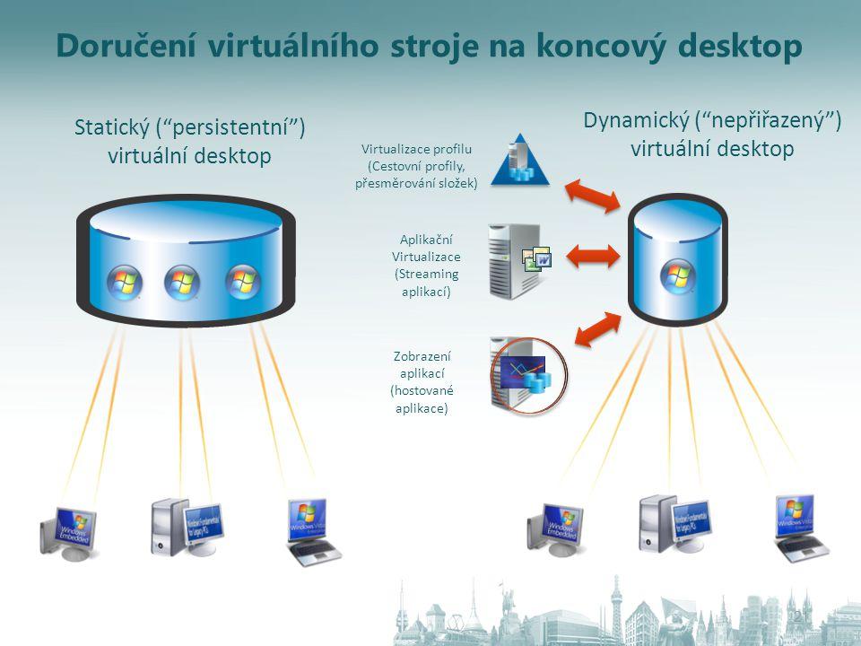 """Doručení virtuálního stroje na koncový desktop 21 Statický (""""persistentní"""") virtuální desktop Dynamický (""""nepřiřazený"""") virtuální desktop Virtualizace"""