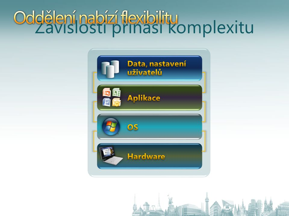 Infrastructure Optimization 6 Infrastructure Optimization is a structured, systematic process of assessing maturity across IT capabilities, and then prioritizing projects to progress toward a Dynamic state BasicStandardizedRationalizedDynamic Uncoordinated,manualinfrastructure Managed IT infrastructure with limited automation automation Managed and consolidated IT infrastructure infrastructure with maximum automation Fully automated management, dynamic resource usage, business- linked SLAs People  Process  Technology