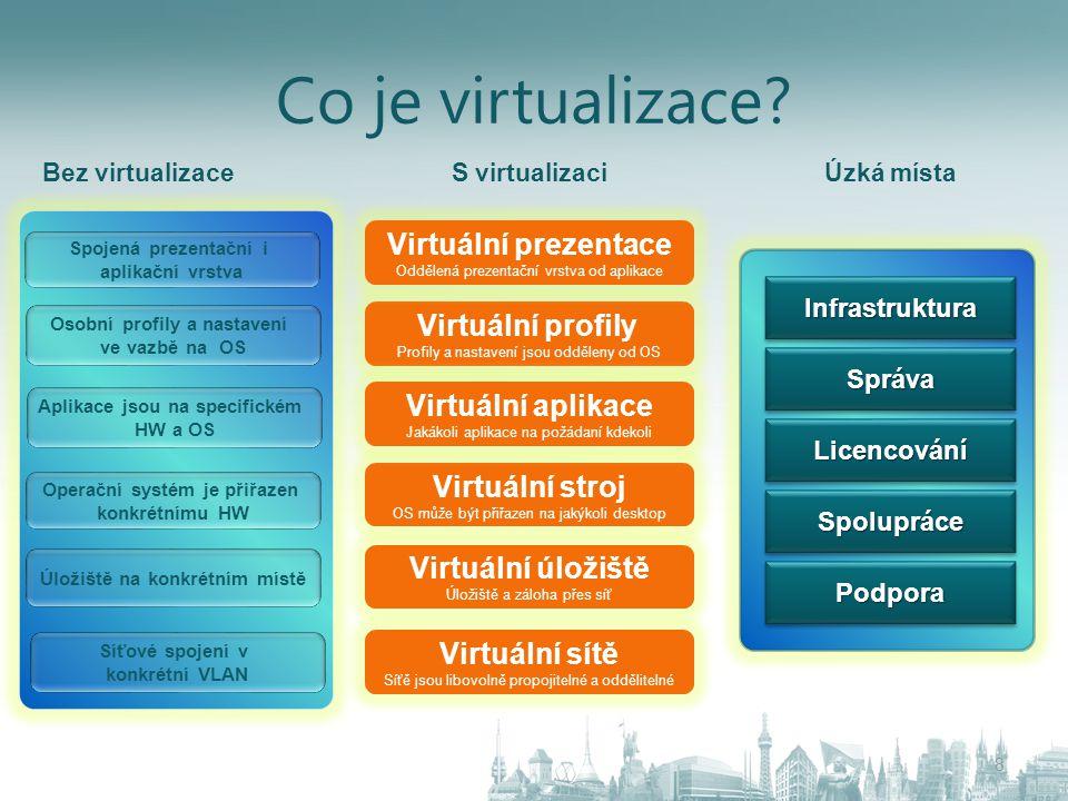 Sada technologií pro Microsoft VDI od datového centra na desktop Rozšířená řešení přístupu k desktopům nebo vzdálené ploše Partnerská řešení VDI Suite Integrovaná správa Přístup k virtuálním desktopům nebo vzdálené ploše Uživatelské profily a data Cestovní profily Přesměrování složek Doručení aplikací Virtualizační Platforma Partneři jako