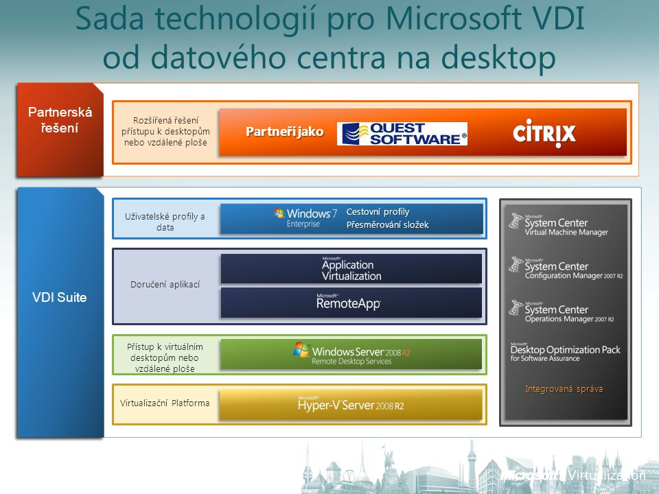 Sada technologií pro Microsoft VDI od datového centra na desktop Rozšířená řešení přístupu k desktopům nebo vzdálené ploše Partnerská řešení VDI Suite