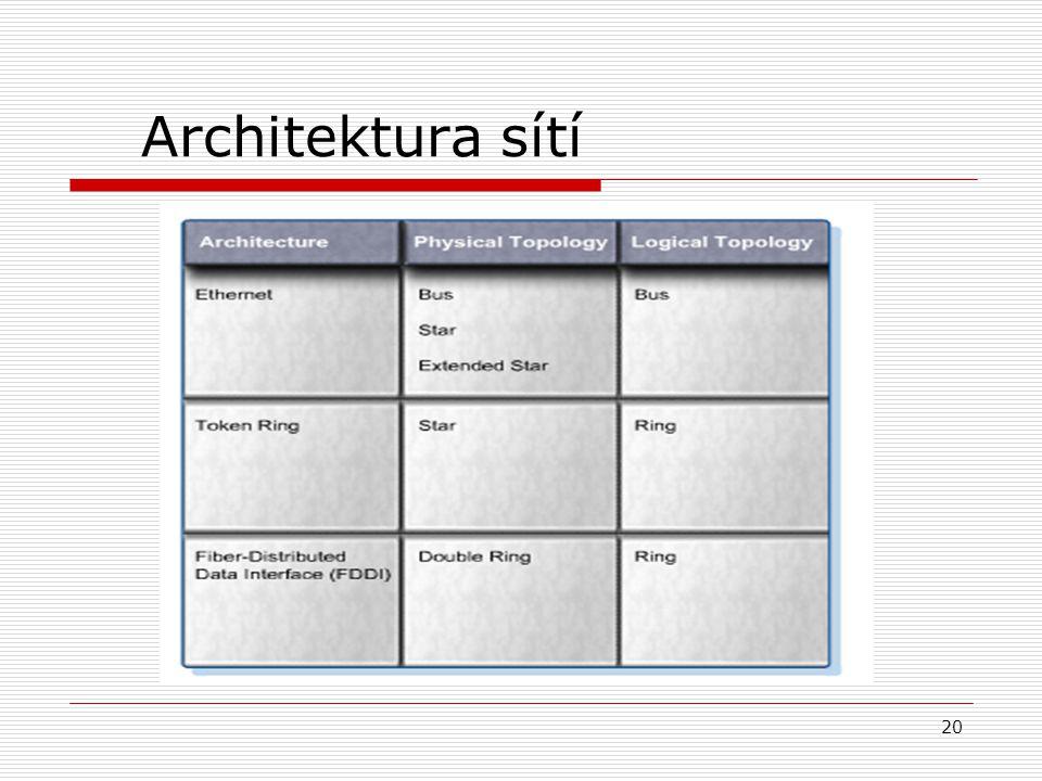 20 Architektura sítí