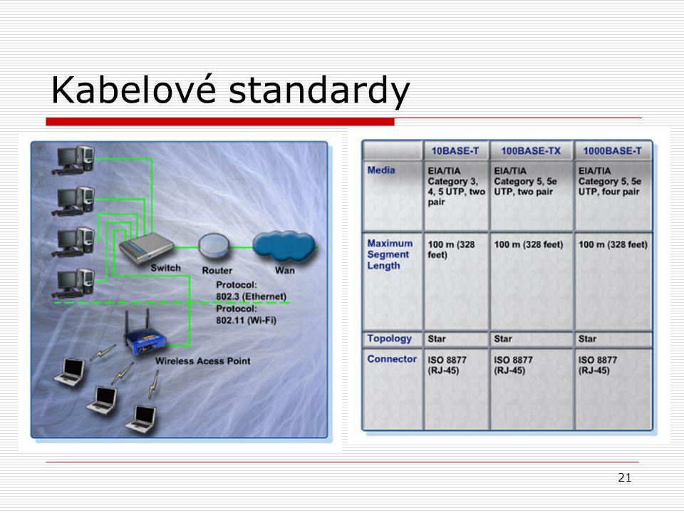 21 Kabelové standardy