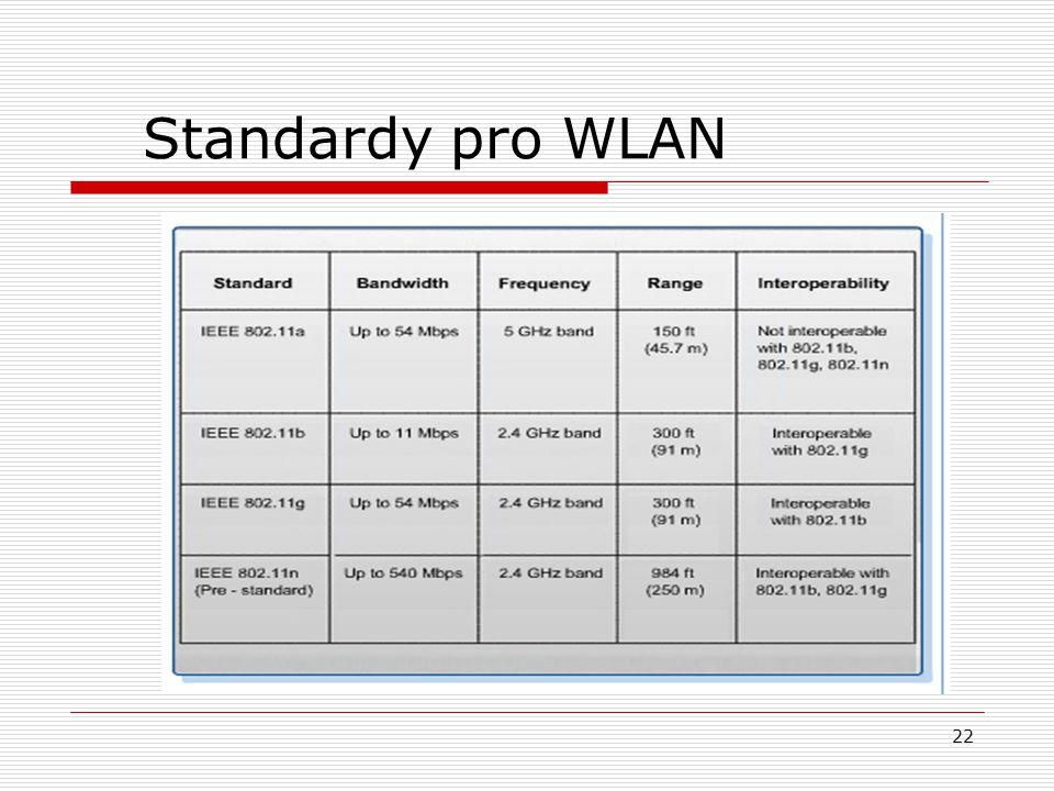 22 Standardy pro WLAN
